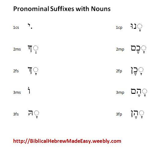 Biblical Hebrew Made Easy! - Blog